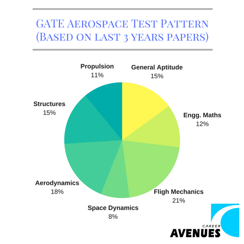 GATE Aerospace (AE) Test or Exam Pattern (Based on last 3 years papers)