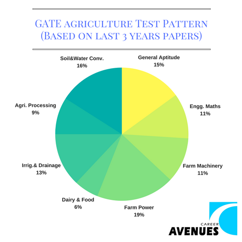 GATE Agriculture (AG) Test or Exam Pattern (Based on last 3 years papers)