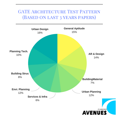GATE Architecture (AR) Test or Exam Pattern (Based on last 3 years papers)