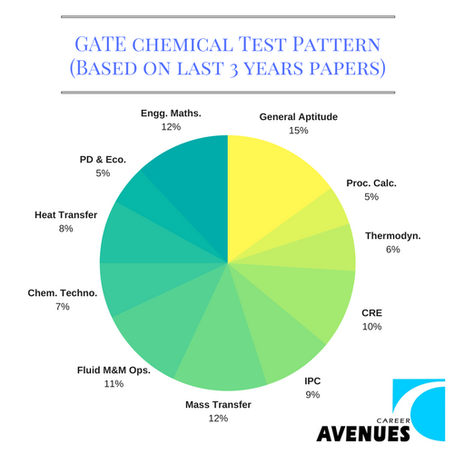 GATE Chemical (CH) Test or Exam Pattern (Based on last 3 years papers)