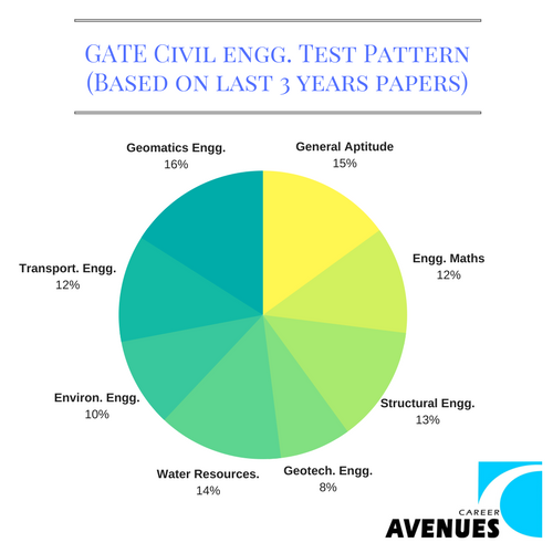 GATE Civil (CE) Test or Exam Pattern (Based on last 3 years papers)