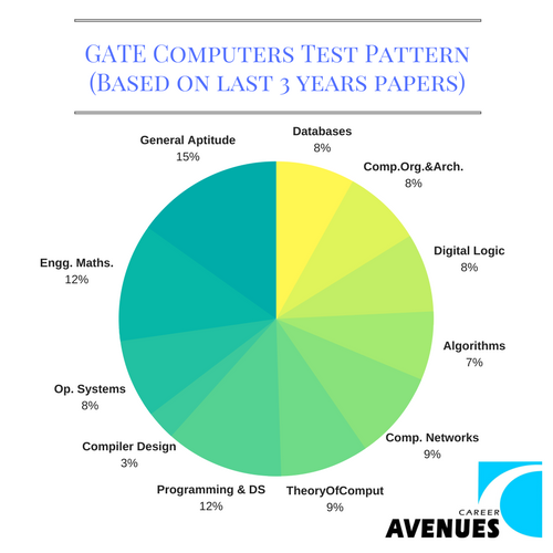 GATE Computers (CS IT) Test or Exam Pattern (Based on last 3 years papers)