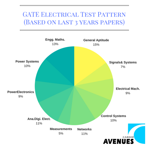 GATE Electrical (EE) Test or Exam Pattern (Based on last 3 years papers)