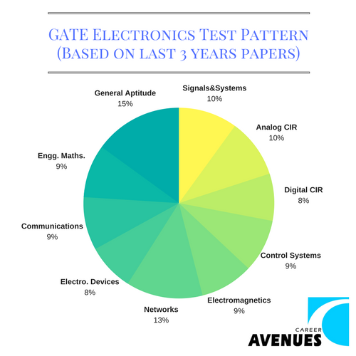 GATE Electronics (EC) Test or Exam Pattern (Based on last 3 years papers)