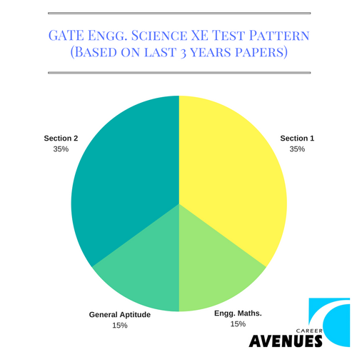 GATE Engg Science (XE) Test or Exam Pattern (Based on last 3 years papers)