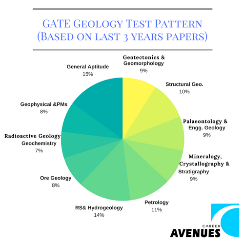 GATE Geology (GG) Test or Exam Pattern (Based on last 3 years papers)