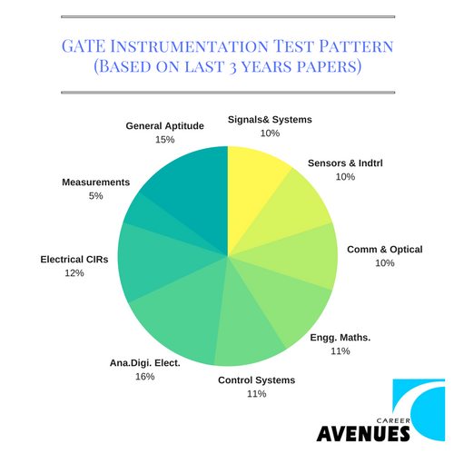 GATE Instrumentation (IN) Test or Exam Pattern (Based on last 3 years papers)