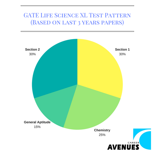 GATE Life Science (XL)Test or Exam Pattern (Based on last 3 years papers)