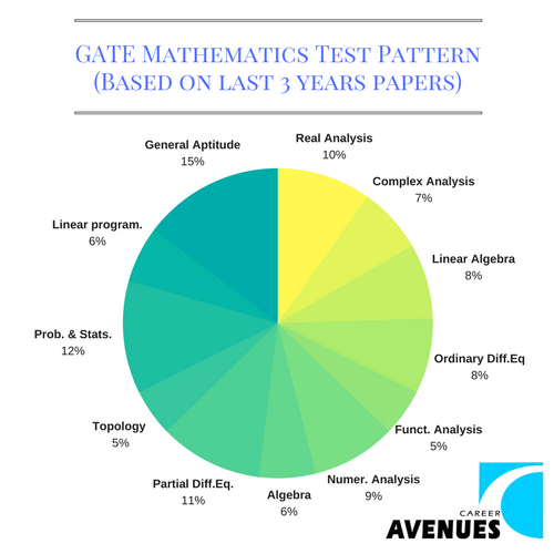GATE Mathematics (MA) Test or Exam Pattern (Based on last 3 years papers)