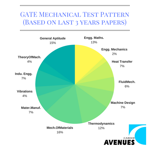 GATE Mechanical (ME) Test or Exam Pattern (Based on last 3 years papers)