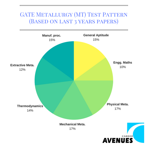 GATE Metallurgy (MT) Test or Exam Pattern (Based on last 3 years papers)
