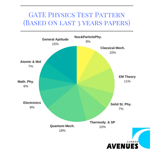 GATE Physics (PH) Test or Exam Pattern (Based on last 3 years papers)