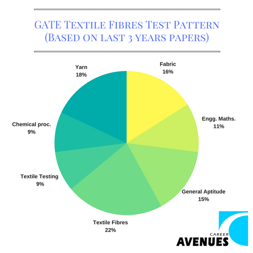 GATE Textile Fibres (TF) Test or Exam Pattern (Based on last 3 years papers)